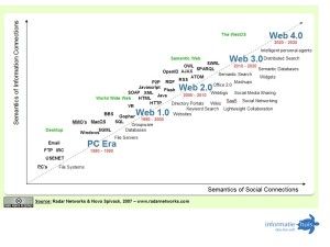 Van Privacy 1.0 naar privacy 2.0 Slide